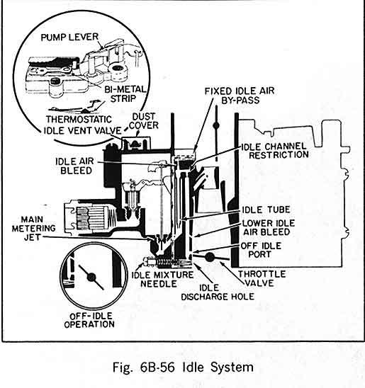 drilling qjet idle tubes