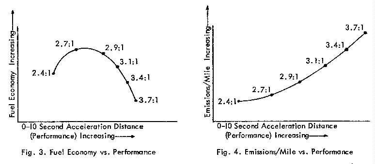 Rear end gear ratios